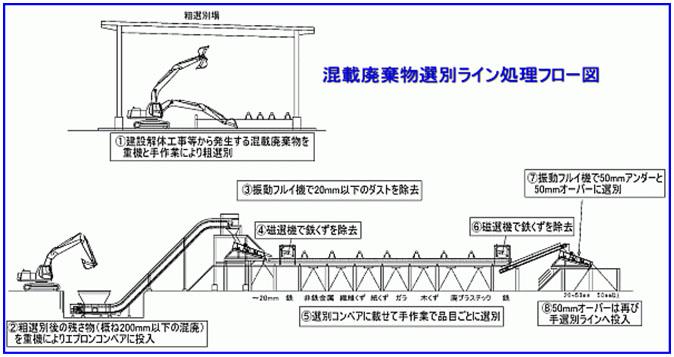 混載廃棄物選別ライン処理フロー図