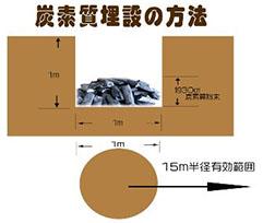 楢崎皐月博士の 炭素埋設の方法による  『大地電気の改善』